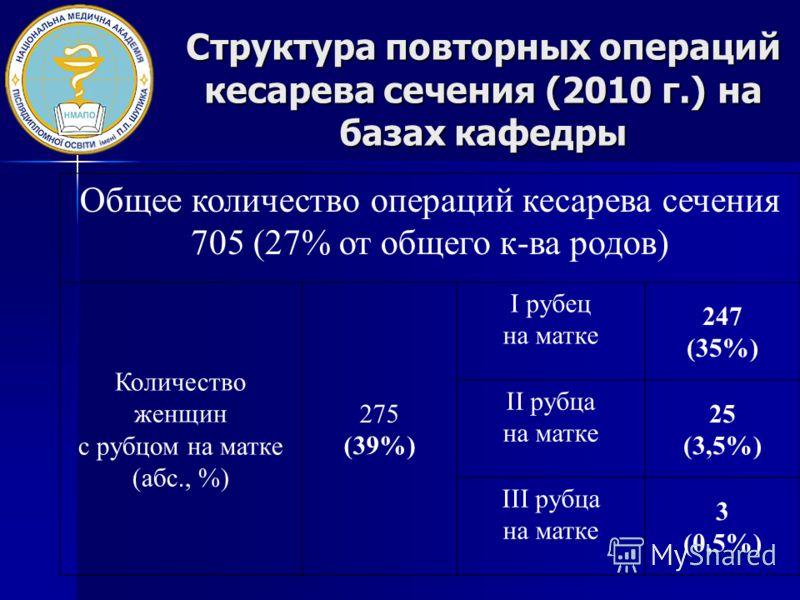 Структура повторных операций кесарева сечения (2010 г.) на базах кафедры Общее количество операций кесарева сечения 705 (27% от общего к-ва родов) Количество женщин с рубцом на матке (абс., %) 275 (39%) І рубец на матке 247 (35%) ІІ рубца на матке 25