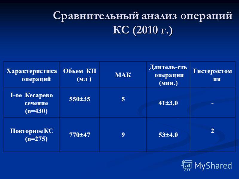 Сравнительный анализ операций КС (2010 г.) Характеристика операций Объем КП (мл ) МАК Длитель-сть операции (мин.) Гистерэктом ия І-ое Кесарево сечение (n=430) 550±355 41±3,0- Повторное КС (n=275) 770±47953±4.0 2