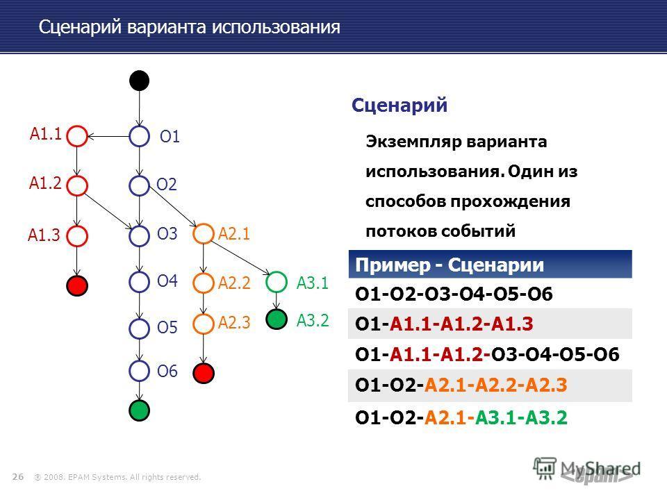 ® 2008. EPAM Systems. All rights reserved. 26 Сценарий варианта использования Сценарий Экземпляр варианта использования. Один из способов прохождения потоков событий О1 О2 О3 О4 О5 О6 А2.1 А2.2 А2.3 А3.1 А3.2 А1.1 А1.2 А1.3 Пример - Сценарии О1-О2-О3