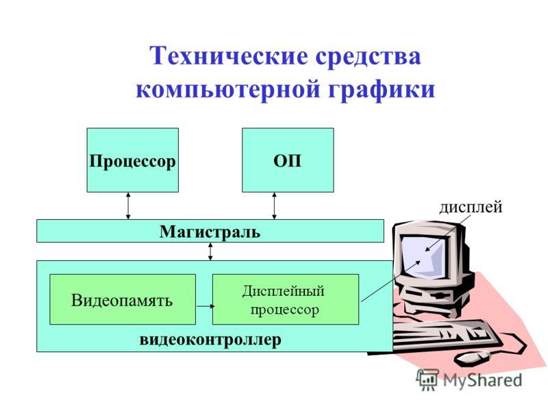 дисплей Технические средства компьютерной графики ПроцессорОП Магистраль Видеопамять Дисплейный процессор видеоконтроллер