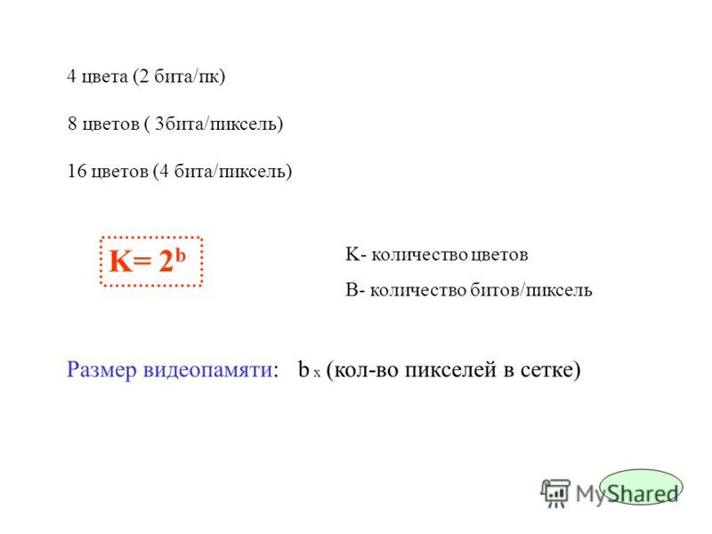 16 цветов (4 бита/пиксель) 4 цвета (2 бита/пк) 8 цветов ( 3бита/пиксель) K= 2 b K- количество цветов B- количество битов/пиксель Размер видеопамяти: b x (кол-во пикселей в сетке)