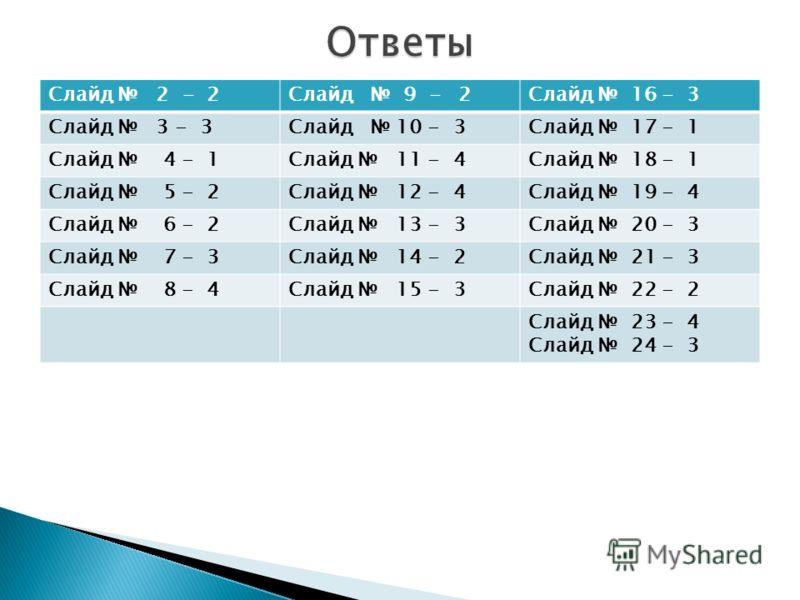 Слайд 2 - 2Слайд 9 - 2Слайд 16 - 3 Слайд 3 - 3Слайд 10 - 3Слайд 17 - 1 Слайд 4 - 1Слайд 11 - 4Слайд 18 - 1 Слайд 5 - 2Слайд 12 - 4Слайд 19 - 4 Слайд 6 - 2Слайд 13 - 3Слайд 20 - 3 Слайд 7 - 3Слайд 14 - 2Слайд 21 - 3 Слайд 8 - 4Слайд 15 - 3Слайд 22 - 2
