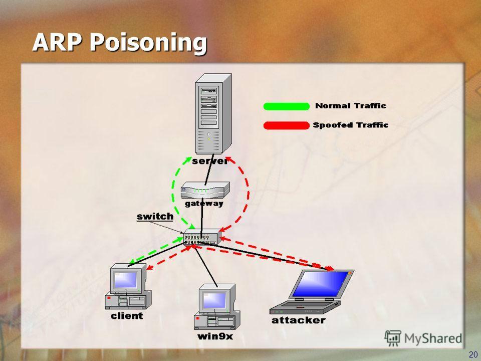 20 ARP Poisoning