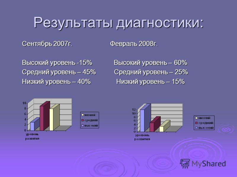 Результаты диагностики: Сентябрь 2007г. Февраль 2008г. Высокий уровень -15% Высокий уровень – 60% Средний уровень – 45% Средний уровень – 25% Низкий уровень – 40% Низкий уровень – 15%