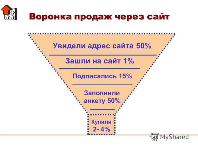 Воронка продаж через сайт Увидели адрес сайта 50% Зашли на сайт 1% Купили 2- 4% Подписались 15% Заполнили анкету 50%