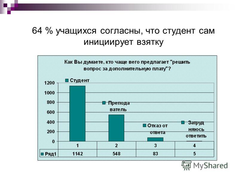 64 % учащихся согласны, что студент сам инициирует взятку