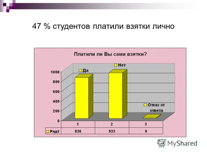 47 % студентов платили взятки лично