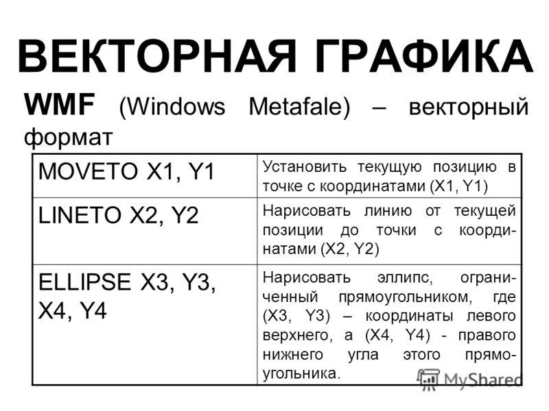 ВЕКТОРНАЯ ГРАФИКА WMF (Windows Metafale) – векторный формат MOVETO X1, Y1 Установить текущую позицию в точке с координатами (X1, Y1) LINETO X2, Y2 Нарисовать линию от текущей позиции до точки с коорди- натами (X2, Y2) ELLIPSE X3, Y3, X4, Y4 Нарисоват