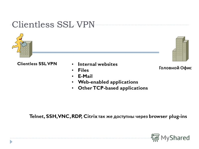 Clientless SSL VPN Головной Офис Internal websites Files E-Mail Web-enabled applications Other TCP-based applications Telnet, SSH, VNC, RDP, Citrix так же доступны через browser plug-ins