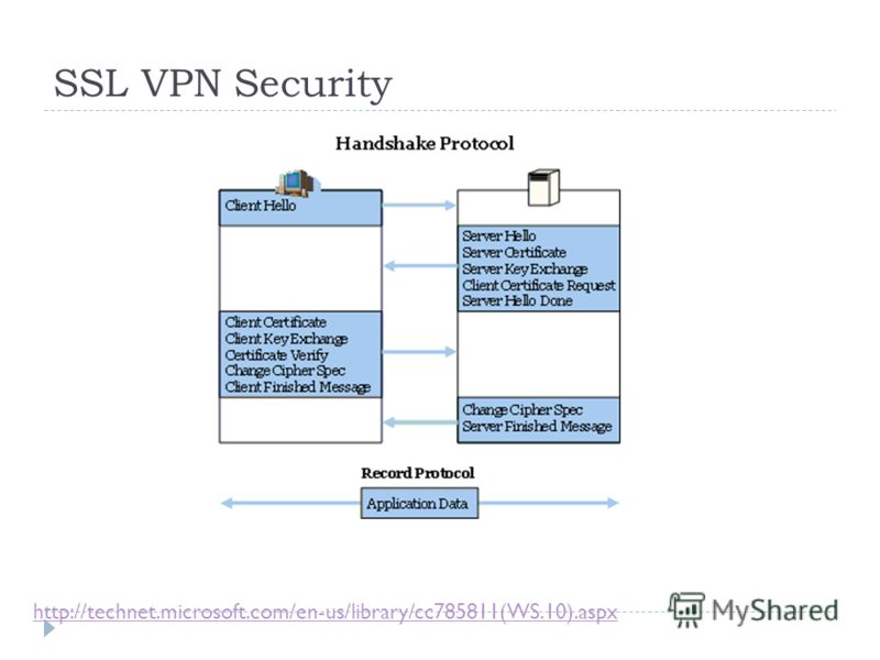 SSL VPN Security http://technet.microsoft.com/en-us/library/cc785811(WS.10).aspx