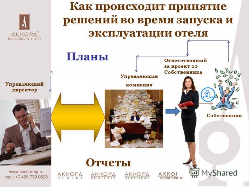 Как происходит принятие решений во время запуска и эксплуатации отеля Управляющая компания Собственник Ответственный за проект от Собственника Планы Отчеты Управляющий директор