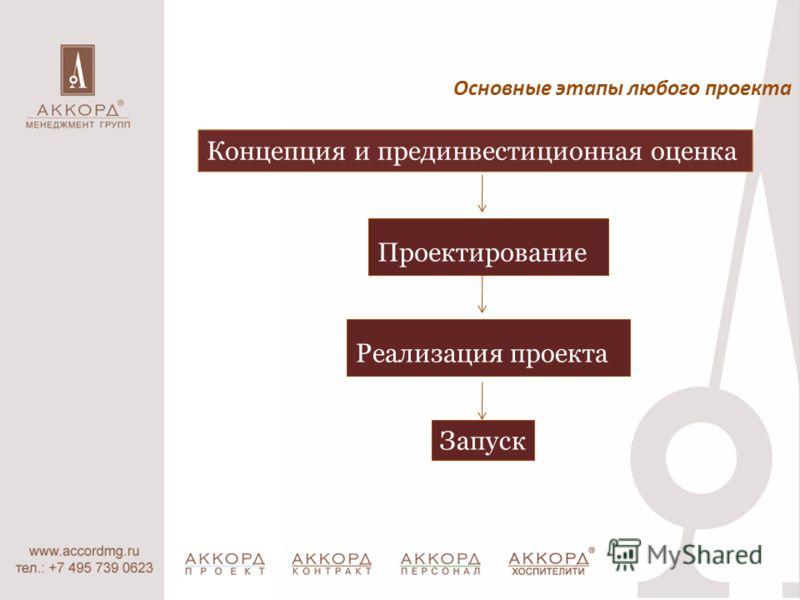 Основные этапы любого проекта Концепция и прединвестиционная оценка Проектирование Реализация проекта Запуск
