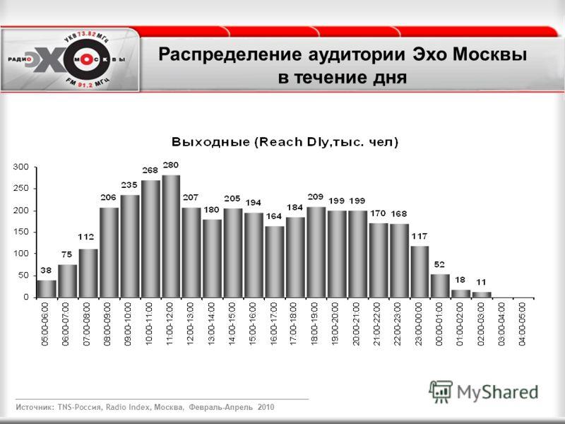 Распределение аудитории Эхо Москвы в течение дня Источник : TNS-Россия, Radio Index, Москва, Февраль-Апрель 2010