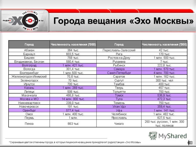 *Сиреневым цветом отмечены города, в которых лицензия на вещание принадлежит радиостанции «Эхо Москвы» Города вещания «Эхо Москвы»