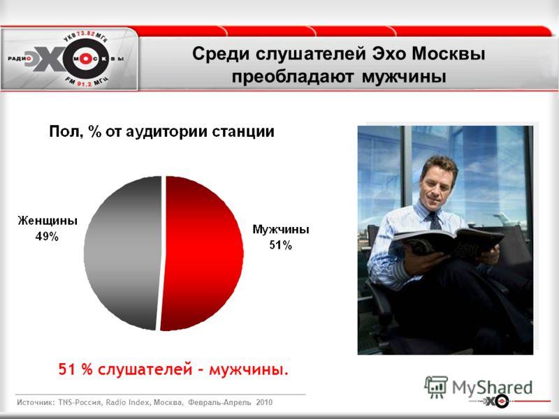 Среди слушателей Эхо Москвы преобладают мужчины 51 % слушателей – мужчины. Источник : TNS-Россия, Radio Index, Москва, Февраль-Апрель 2010