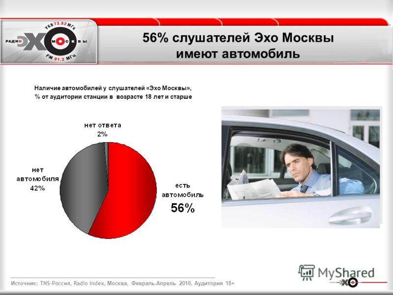 56% слушателей Эхо Москвы имеют автомобиль Наличие автомобилей у слушателей «Эхо Москвы», % от аудитории станции в возрасте 18 лет и старше Источник : TNS-Россия, Radio Index, Москва, Февраль-Апрель 2010, Аудитория 18+