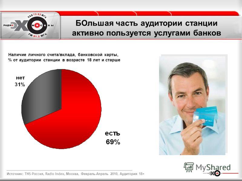 БОльшая часть аудитории станции активно пользуется услугами банков Наличие личного счета/вклада, банковской карты, % от аудитории станции в возрасте 18 лет и старше Источник : TNS-Россия, Radio Index, Москва, Февраль-Апрель 2010, Аудитория 18+
