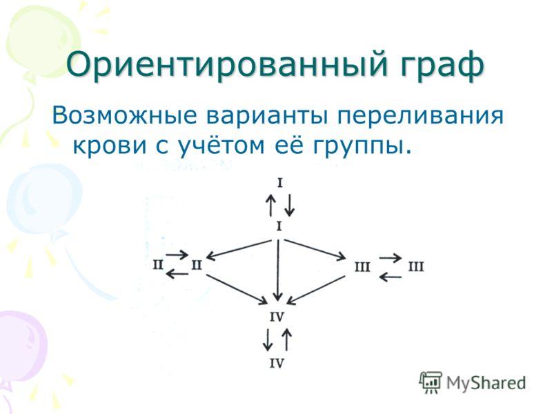 Ориентированный граф Возможные варианты переливания крови с учётом её группы.