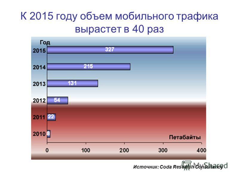 К 2015 году объем мобильного трафика вырастет в 40 раз Источник: Coda Research Consultancy