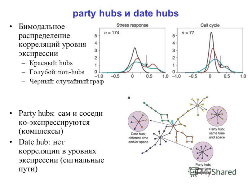 party hubs и date hubs Бимодальное распределение корреляций уровня экспрессии –Красный: hubs –Голубой: non-hubs –Черный: случайный граф Party hubs: сам и соседи ко-экспрессируются (комплексы) Date hub: нет корреляции в уровнях экспрессии (сигнальные