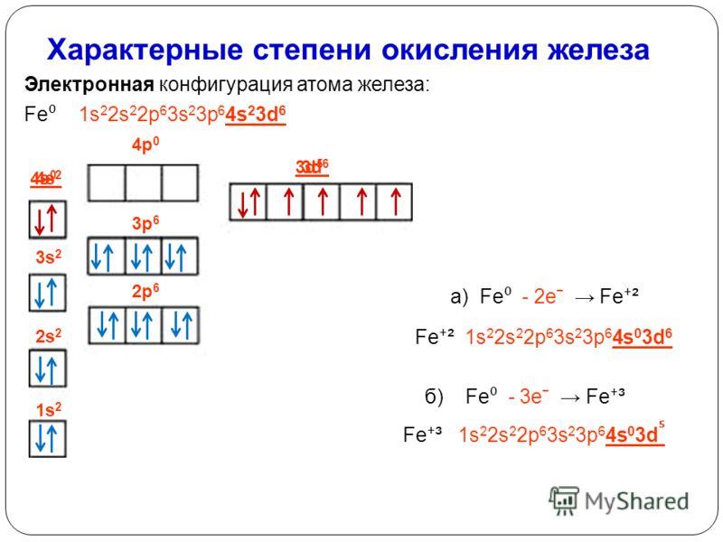 Характерные степени окисления железа Электронная конфигурация атома железа: Fe 1s 2 2s 2 2p 6 3s 2 3p 6 4s 2 3d 6 а) Fe - 2eˉ Fe ² Fe ² 1s 2 2s 2 2p 6 3s 2 3p 6 4s 0 3d 6 1s21s2 2s 2 2p 6 3s 2 3p 6 4p 0 б) Fe - 3eˉ Fe ³ Fe ³ 1s 2 2s 2 2p 6 3s 2 3p 6