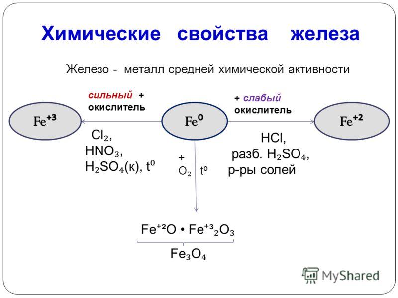 Химические свойства железа Железо - металл средней химической активности + слабый окислитель сильный + окислитель Cl, HNO, H SO (к), t НCl, разб. H SO, р-ры солей Fe ²O Fe ³ O Fe O + O t