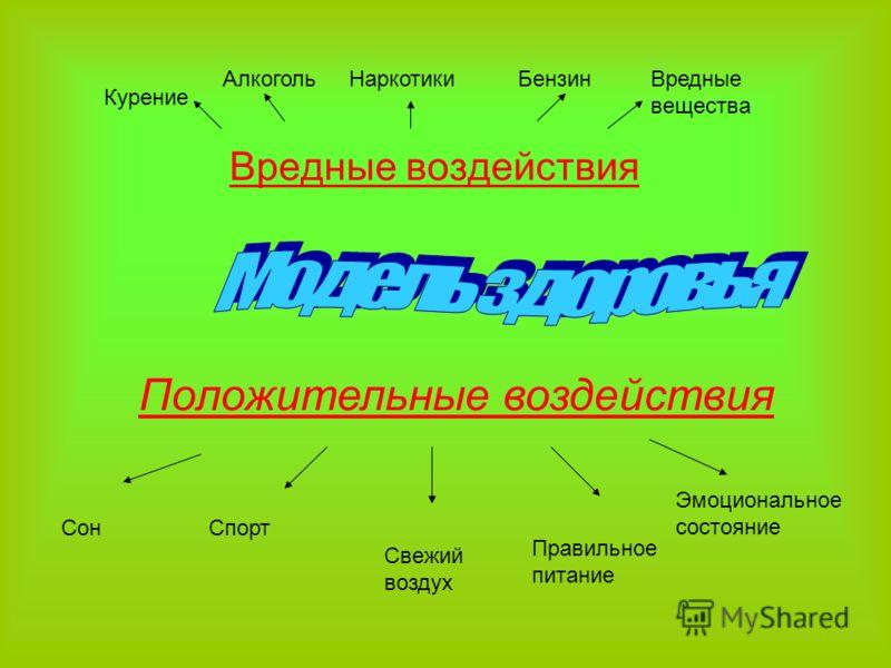 Вредные воздействия СонСпорт Свежий воздух Правильное питание Эмоциональное состояние Курение АлкогольБензинНаркотикиВредные вещества Положительные воздействия
