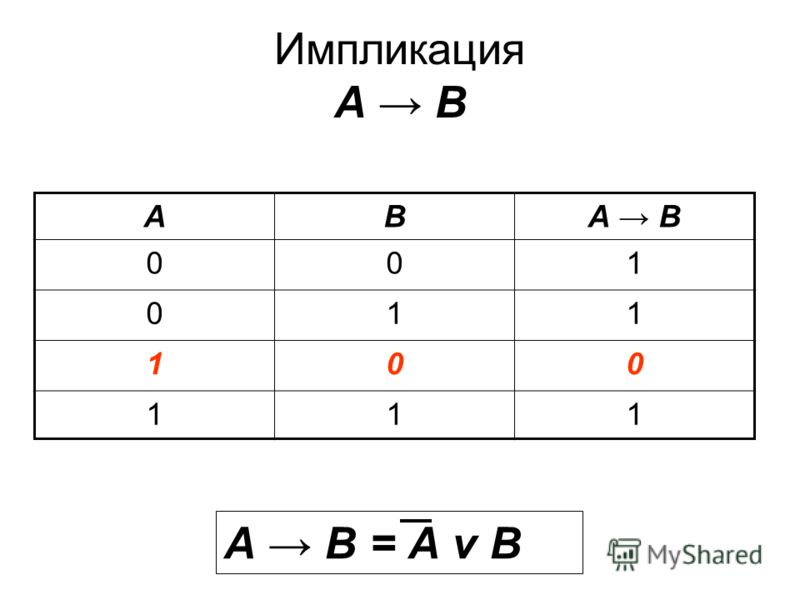 Импликация А В АВА В 001 011 100 111 А В = А v В