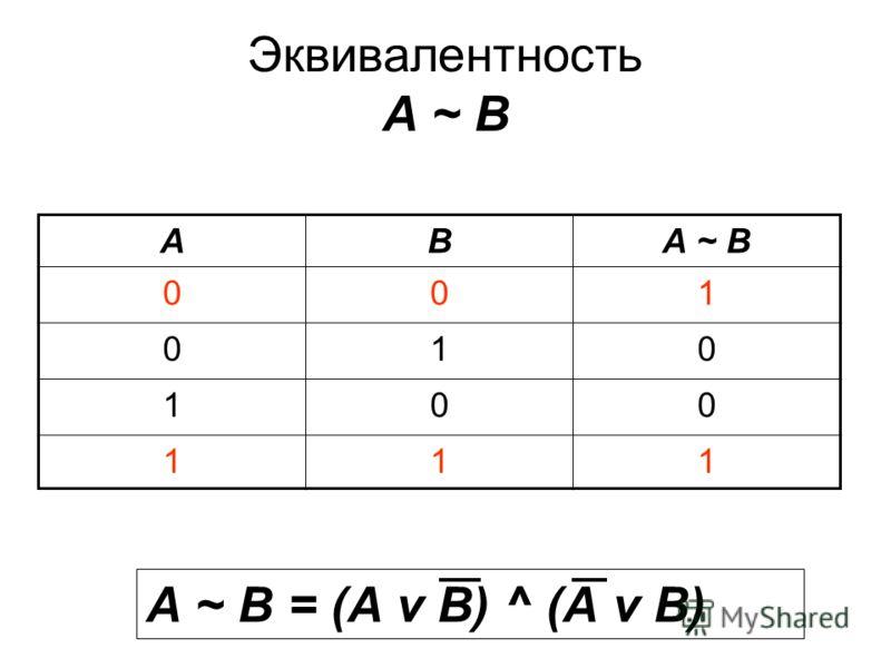 Эквивалентность А ~ В АВА ~ В 001 010 100 111 А ~ В = (А v В) ^ (А v В)
