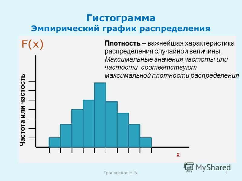 Гистограмма Эмпирический график распределения F(x) Грановская Н.В.4 Частота или частость Х Плотность Плотность – важнейшая характеристика распределения случайной величины. Максимальные значения частоты или частости соответствуют максимальной плотност