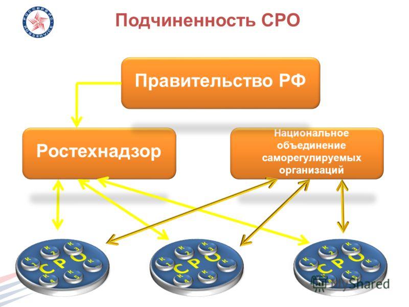 Подчиненность СРО Ростехнадзор Национальное объединение саморегулируемых организаций Правительство РФ