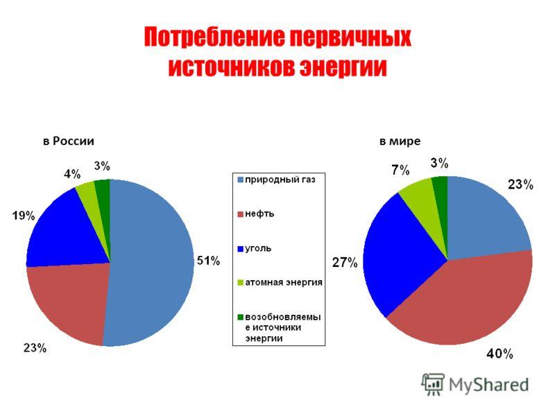 Потребление первичных источников энергии в Россиив мире
