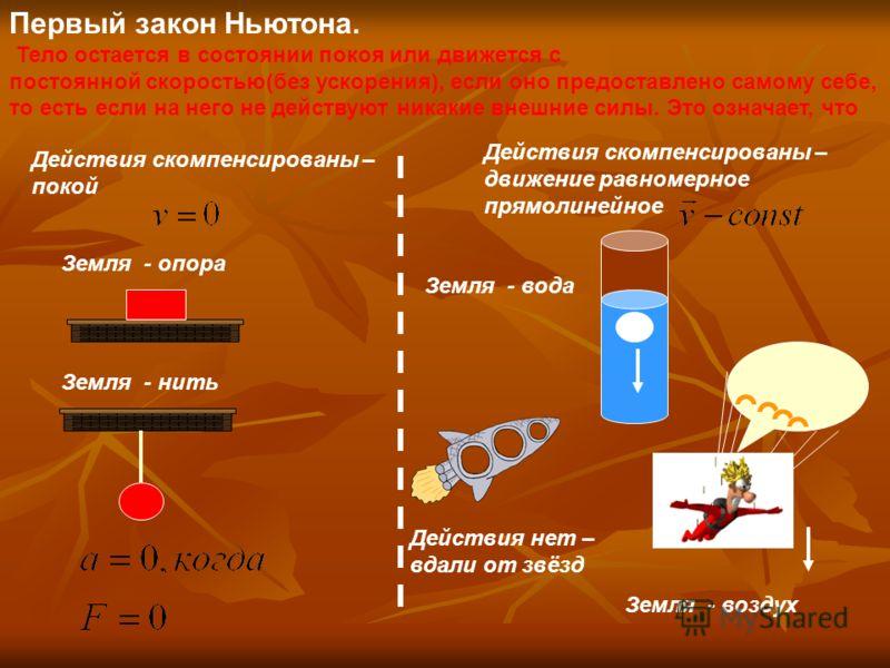 Первый закон Ньютона. Тело остается в состоянии покоя или движется с постоянной скоростью(без ускорения), если оно предоставлено самому себе, то есть если на него не действуют никакие внешние силы. Это означает, что F = ma. (2)(2) F 12 = –F 21, Земля