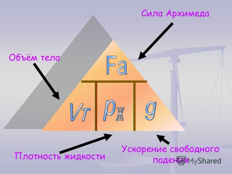 Сила Архимеда Плотность жидкости Объём тела Ускорение свободного падения
