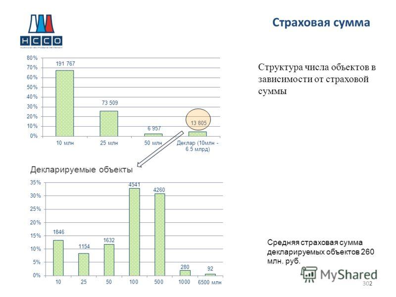 302 Страховая сумма Декларируемые объекты Средняя страховая сумма декларируемых объектов 260 млн. руб. Структура числа объектов в зависимости от страховой суммы