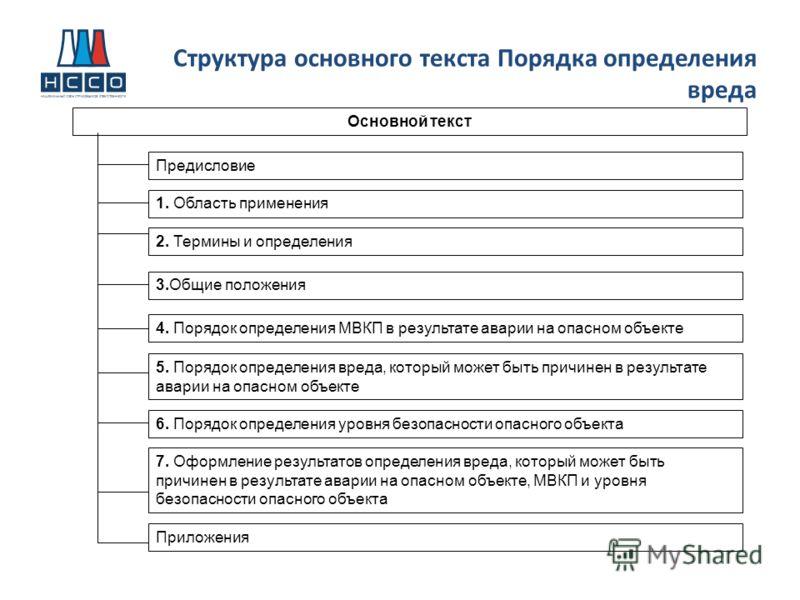 Структура основного текста Порядка определения вреда 3.Общие положения Основной текст 4. Порядок определения МВКП в результате аварии на опасном объекте 5. Порядок определения вреда, который может быть причинен в результате аварии на опасном объекте