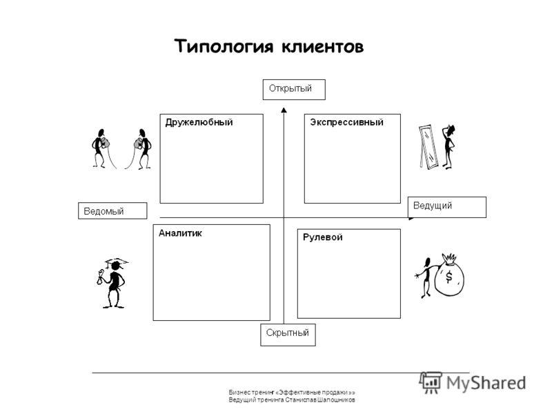 Бизнес тренинг «Эффективные продажи »» Ведущий тренинга Станислав Шапошников Типология клиентов