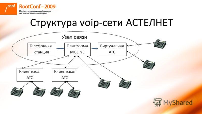 Структура voip-сети АСТЕЛНЕТ Платформа MGLINE Виртуальная АТС Клиентская АТС Клиентская АТС Телефонная станция Узел связи