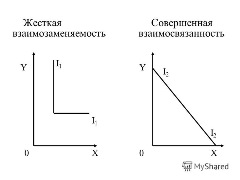 17 Жесткая Совершенная взаимозаменяемость взаимосвязанность YY I2I2 0X I2I2 0X I1I1 I1I1