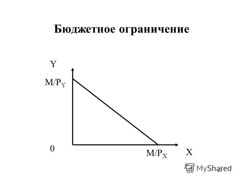 23 Бюджетное ограничение Y X M/P Y M/P X 0