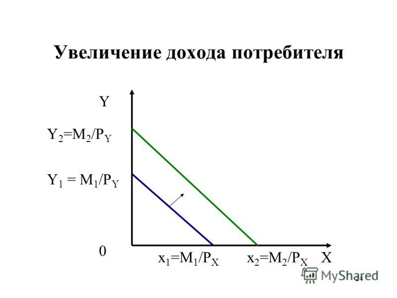 24 Увеличение дохода потребителя Y X Y 2 =M 2 /P Y x 2 =M 2 /P X 0 Y 1 = M 1 /P Y x 1 =M 1 /P X