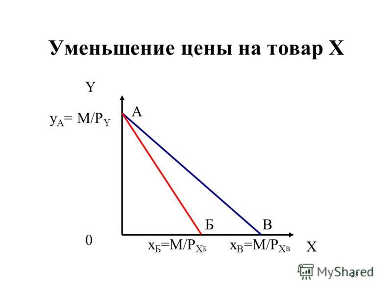 25 Уменьшение цены на товар X Y X y А = M/P Y x B =M/P X В 0 A x Б =M/P X Б БВ