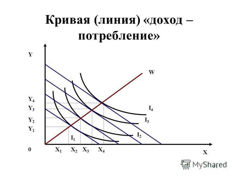 31 Кривая (линия) «доход – потребление» I3I3 Y 0 X I2I2 I1I1 Y2Y2 X2X2 I4I4 Y4Y4 Y3Y3 Y1Y1 X1X1 X3X3 X4X4 W