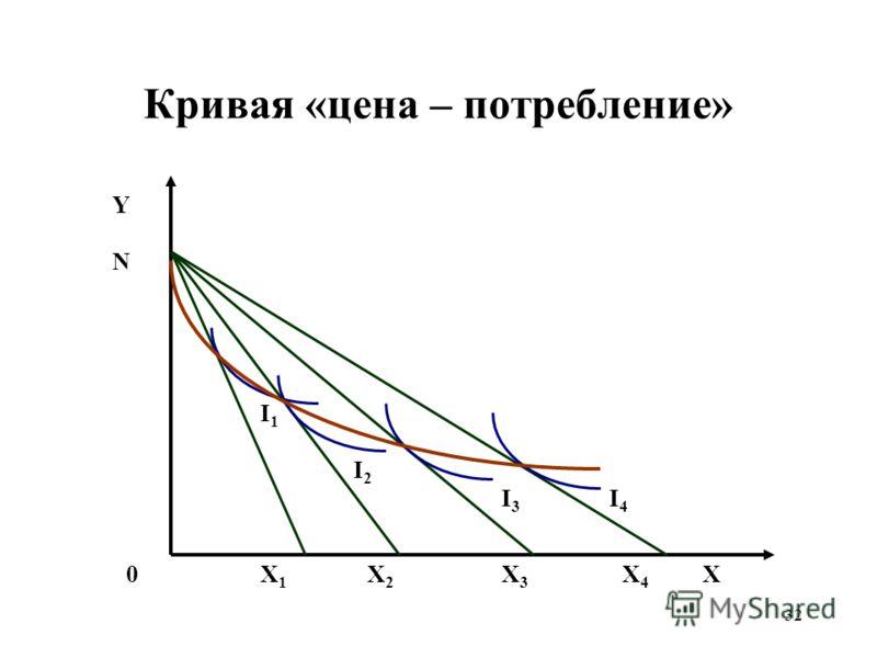 32 Кривая «цена – потребление» ХХ1Х1 Х2Х2 Х3Х3 Х4Х4 0 Y N I4I4 I3I3 I2I2 I1I1