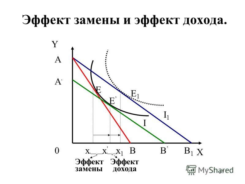 37 Эффект замены и эффект дохода. Y A A 0B B1B1 E E1E1 E xx1x1 x'x' B I I1I1 Эффект замены дохода X