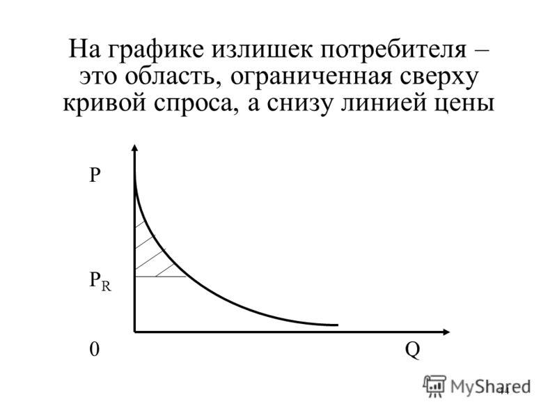 44 На графике излишек потребителя – это область, ограниченная сверху кривой спроса, а снизу линией цены Р РRРR Q0