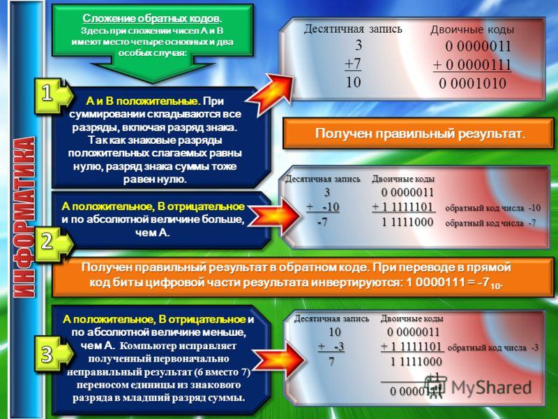 Сложение обратных кодов. Здесь при сложении чисел А и В имеют место четыре основных и два особых случая: А и В положительные. При суммировании складываются все разряды, включая разряд знака. Так как знаковые разряды положительных слагаемых равны нулю