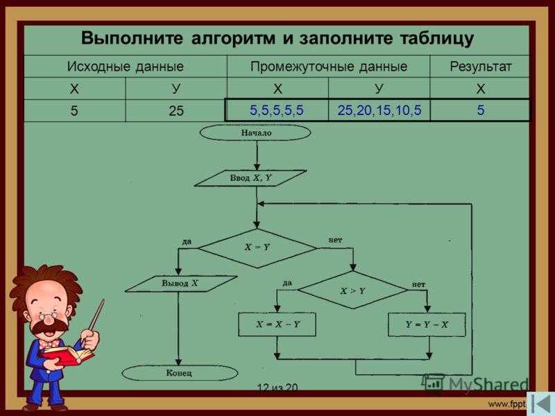 12 из 20 Выполните алгоритм и заполните таблицу Исходные данныеПромежуточные данныеРезультат ХУХУХ 525 5,5,5,5,525,20,15,10,55