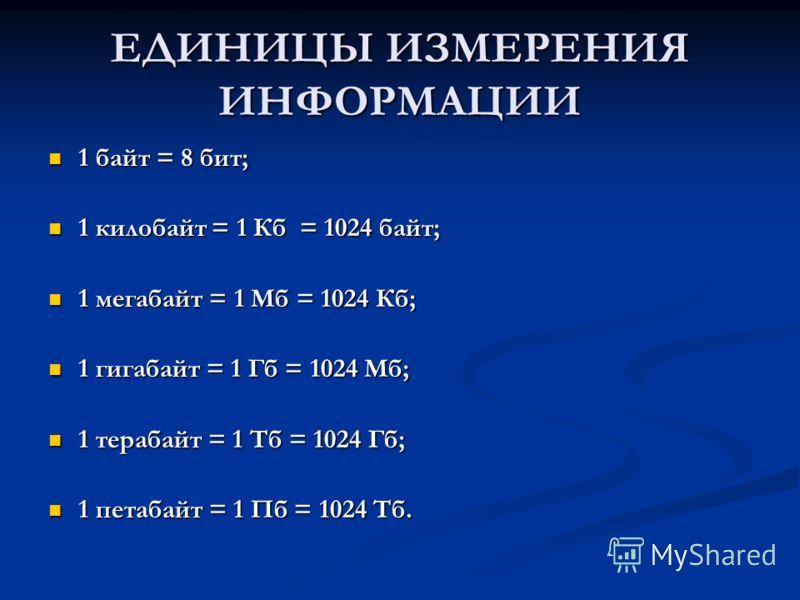 ЕДИНИЦЫ ИЗМЕРЕНИЯ ИНФОРМАЦИИ 1 байт = 8 бит; 1 байт = 8 бит; 1 килобайт = 1 Кб = 1024 байт; 1 килобайт = 1 Кб = 1024 байт; 1 мегабайт = 1 Мб = 1024 Кб; 1 мегабайт = 1 Мб = 1024 Кб; 1 гигабайт = 1 Гб = 1024 Мб; 1 гигабайт = 1 Гб = 1024 Мб; 1 терабайт