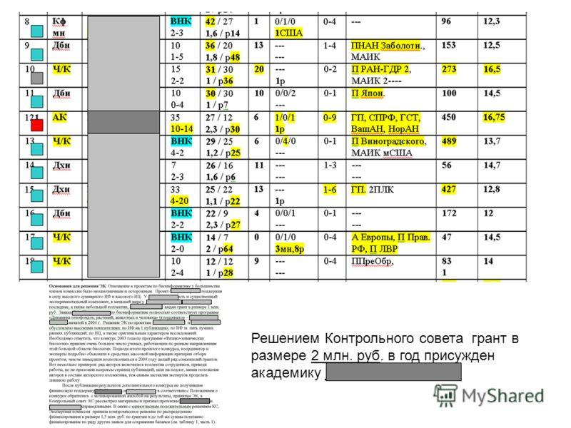 Решением Контрольного совета грант в размере 2 млн. руб. в год присужден академику Петрову Р.В. (ИБХ).